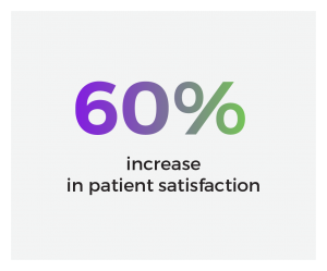 an image showing 60% increase in patient satisfction