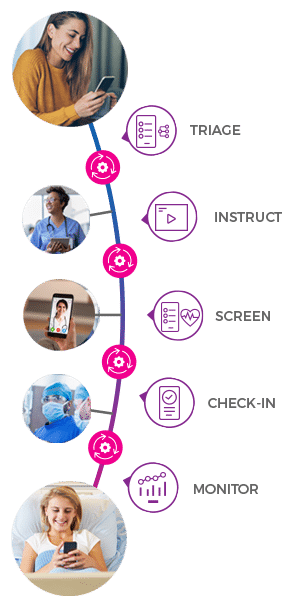 A diagram showing an example virtual care journey between patient and care team