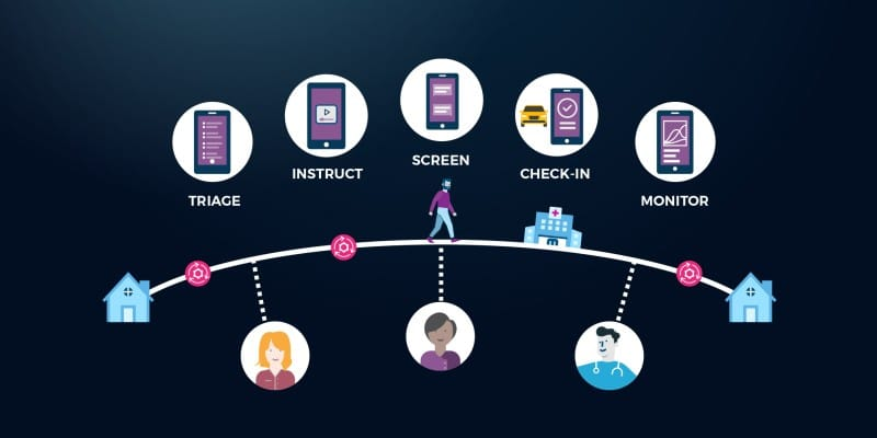 A graphic showing Lumeon's virtual care solutions including virtual check-in