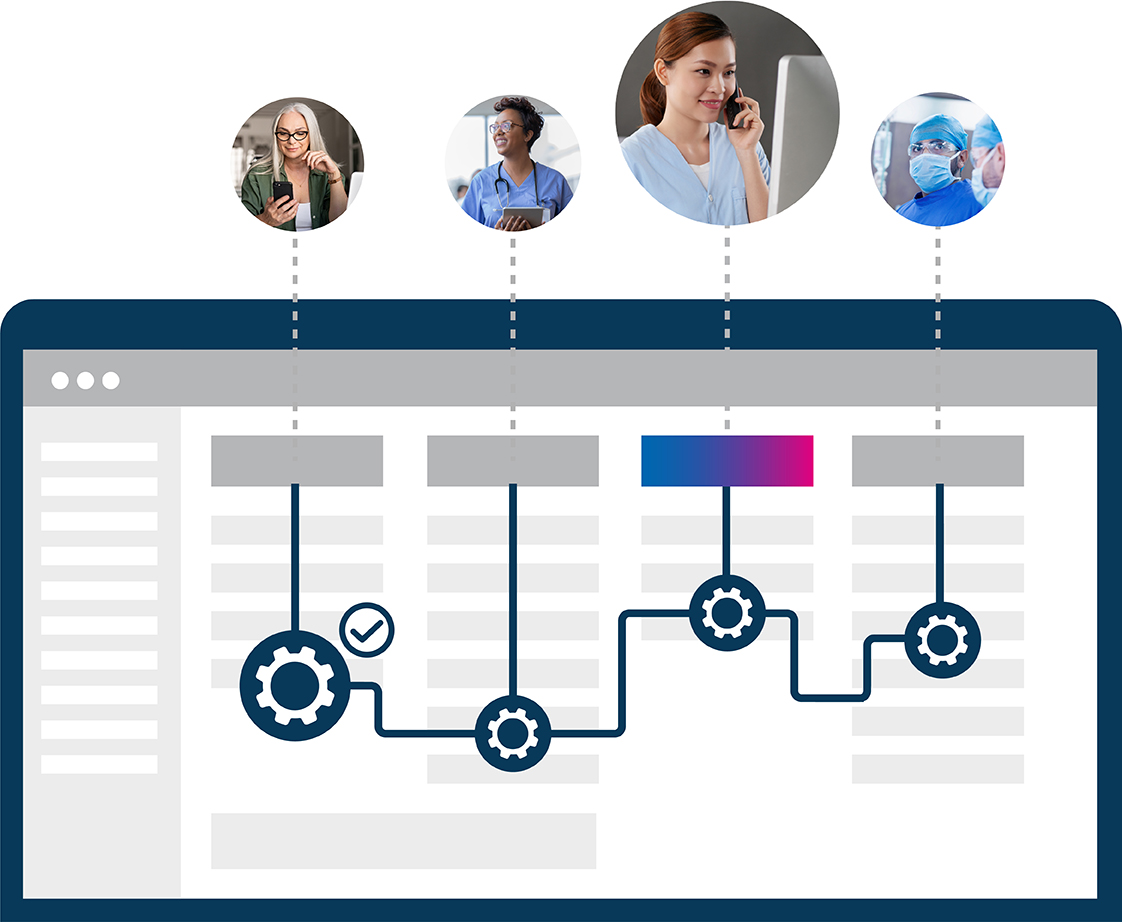 A diagram showing care team orchestration