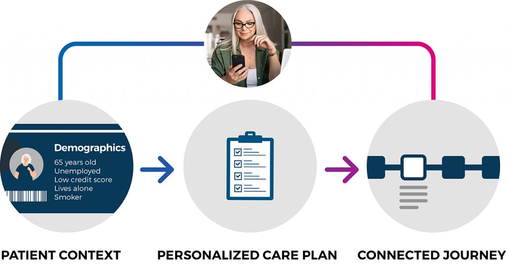 A graphic showing how Lumeon personalized care processes based on patient needs and risk