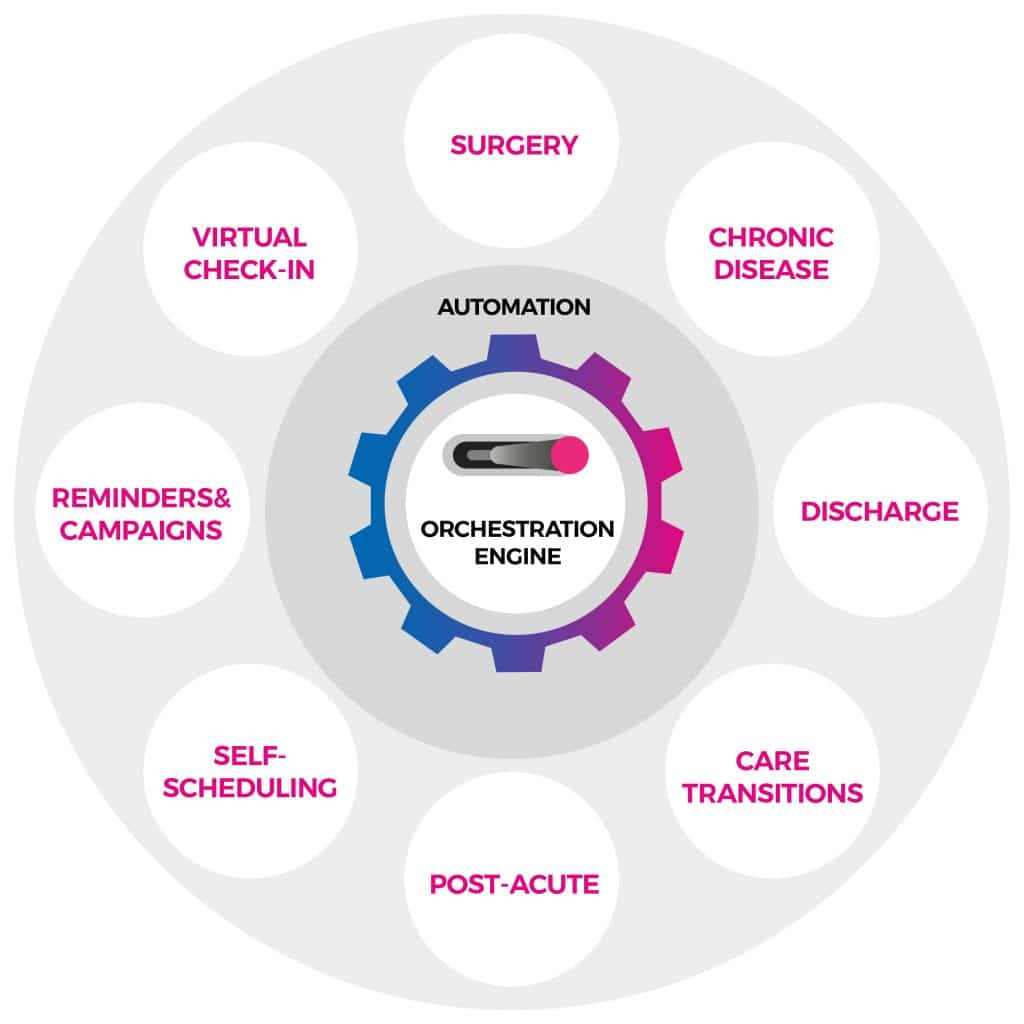 A diagram showing some of the more popular care journey orchestration solutions